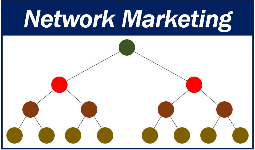 What do you mean by Network Marketing?